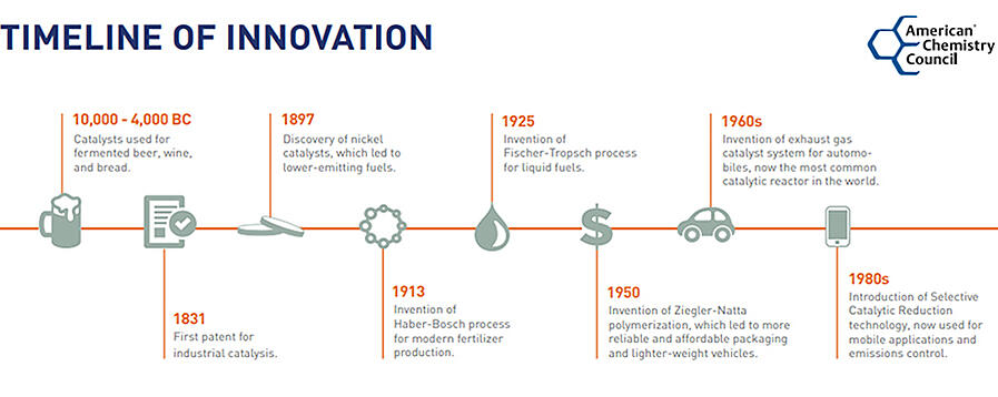 ACC_Timeline-of-Innovation