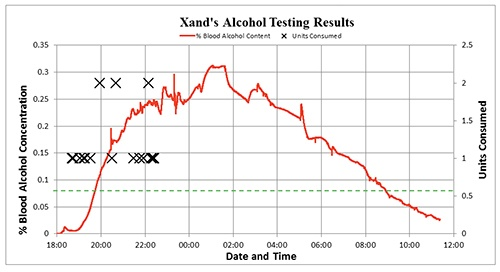 chart showing WrisTAS technology measuring subject's blood alcohol leves over time