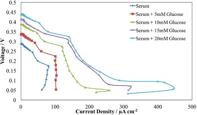 Cell voltage vs. current density curve