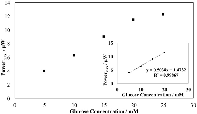 Maximum produced power by the biofuel cell as a function of the glucose concentration